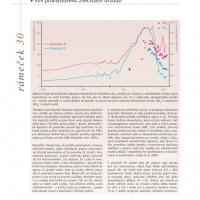 Šumavské smrčiny - grafy